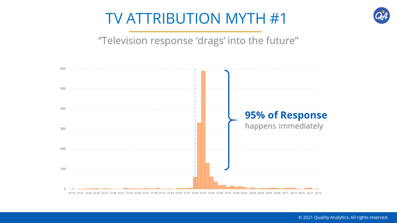 Television-response-'drags'-into-the-future
